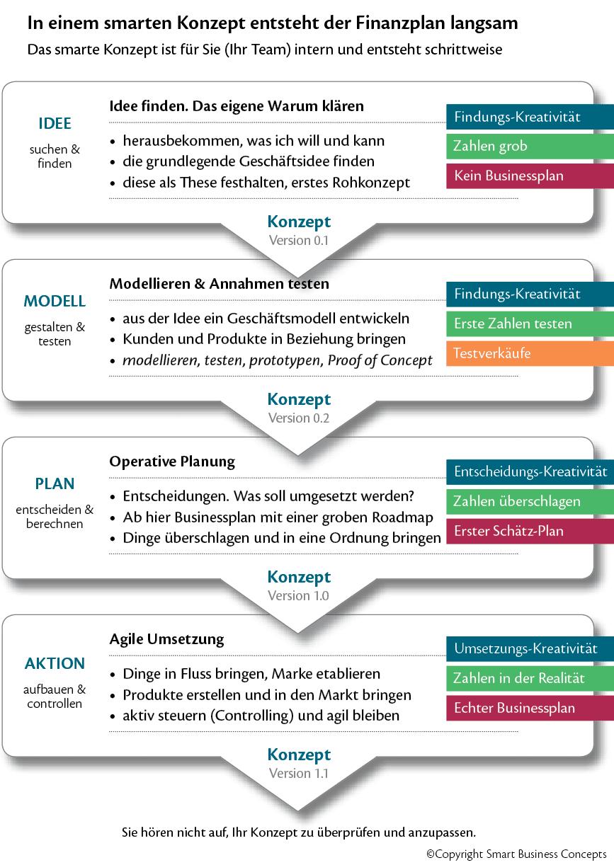 Smart Business Concepts Geschäftskonzept Aufbau